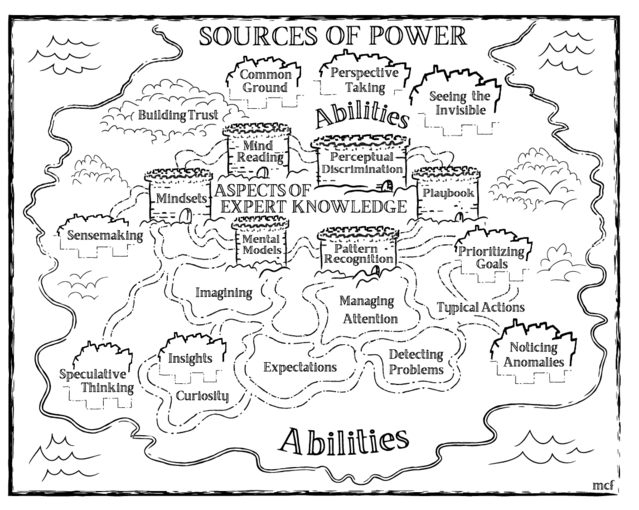 Covid 19:  Power structures or powersources