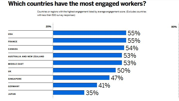 Country engagement score